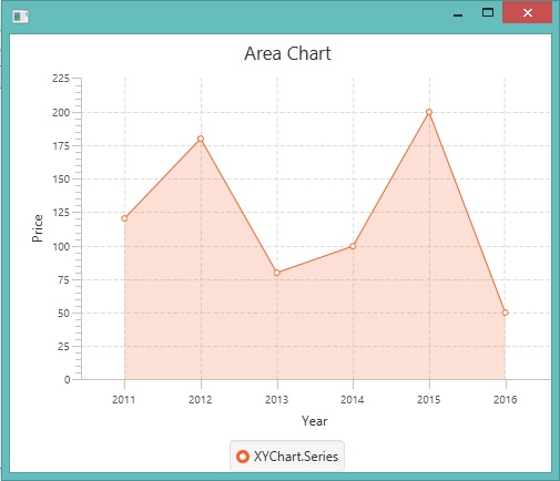 JavaFX Area Chart Example